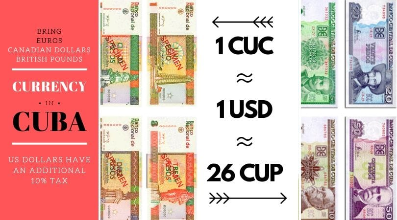 What Currency Unit is Used in Cuba